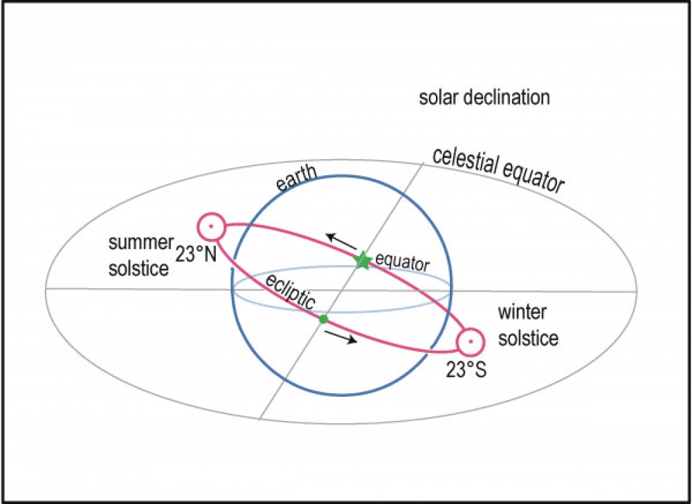 lunar declination and climate
